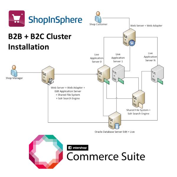 b2x_cluster